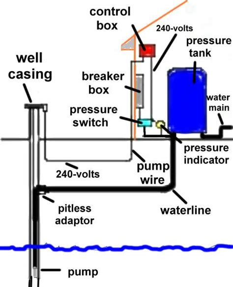 well water system diagram water systems parts supplies equipment