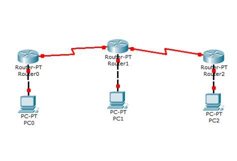 cisco packet tracer ospf routing tutorial curahan imajinasi konfigurasi router ospf di cisco packet