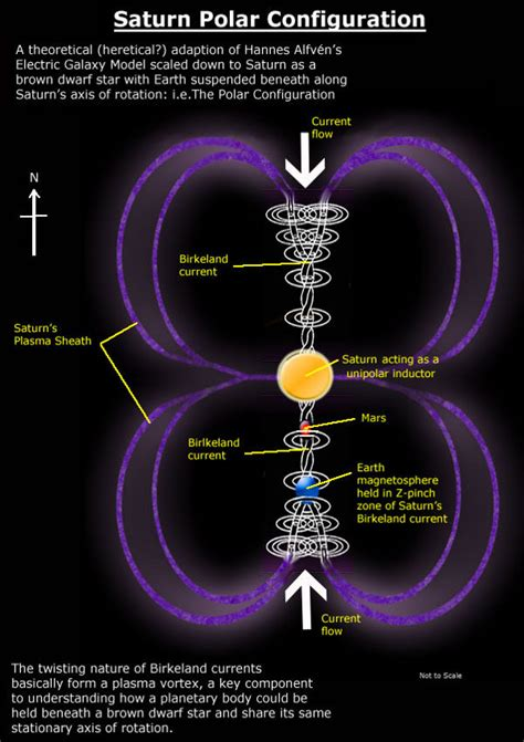 the saturn myth the saturn polar configuration electric universe theory