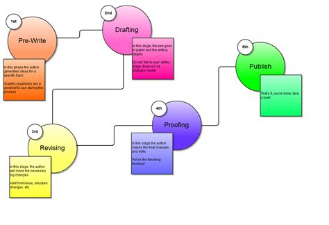 writing process flowchart writing process graphic organizers new calendar template