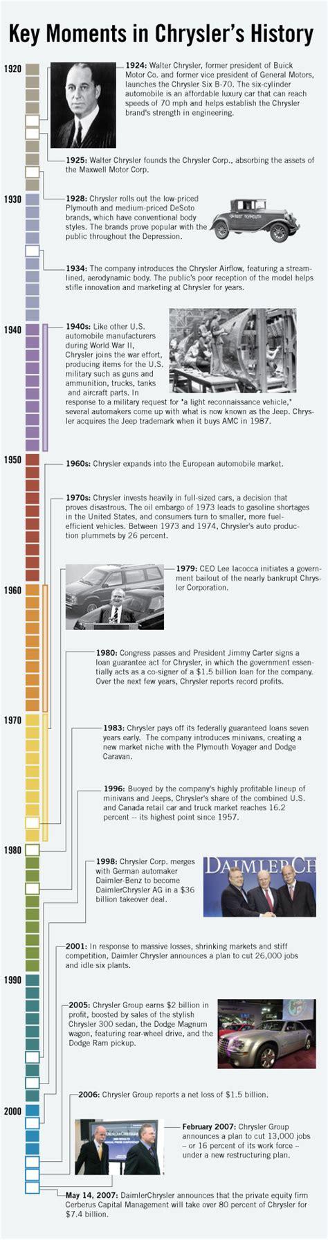 chrysler corporation history jeep wrangler history timeline