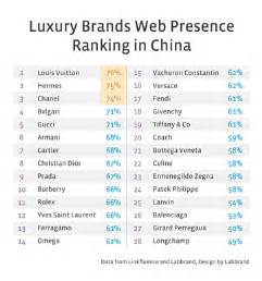 Luxury Designer Brands List - luxury brands web presence ranking in china reveals louis vuitton hermes and chanel as top