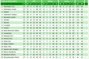 English Championship League Table 4 Years To The Day Relive The Aguero Goal Kick