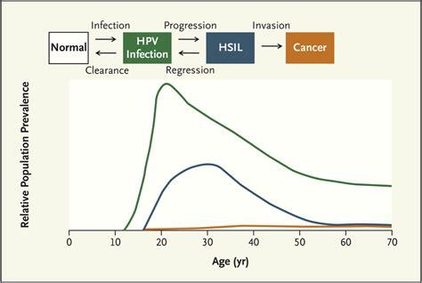 Hpv Detox by Human Papillomavirus Hpv Infections Symptoms Human