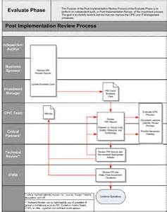 Post Implementation Report Template Post Implementation Review Template Phase G