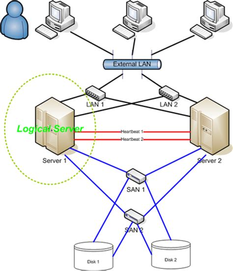 node diagram software high availability cluster