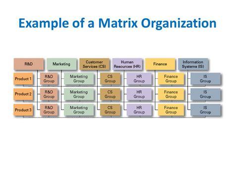 exle of a design structure matrix organizational structure design hrm ppt video online