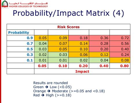 Project Risk Management Risk Probability And Impact Matrix Template Excel