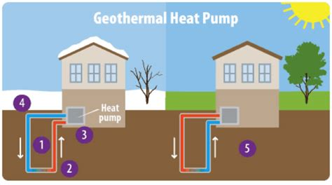 geothermal heat system diagram glossary climate energy and society college of