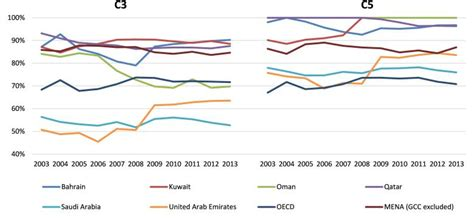 database world bank more bank competition for economic growth in the gulf