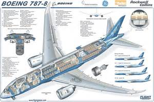 Boeing 787 news boeing 787 pictures
