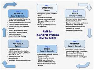 Dod Risk Management Plan Template by Image Gallery Nist Rmf
