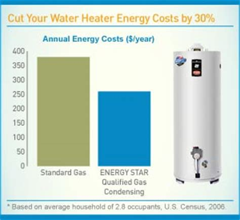 water heater rebates california pg e pg e helps you save while you shower pg e currents