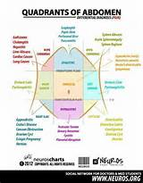 Images of Acute Pain Diagnosis