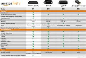 Amazon fire tv vs roku 3 vs apple tv vs chromecast comparison