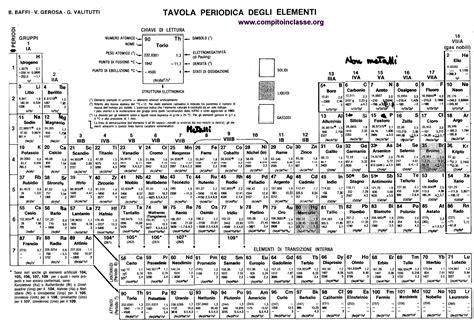 tavola periodica numeri ossidazione tavola periodica
