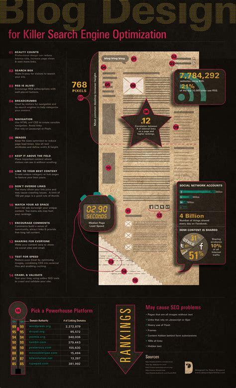 blogs for designers blog design for killer seo infographic moz