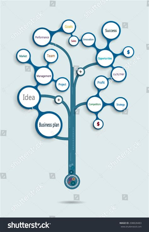 product tree template business plan tree operations financial planning