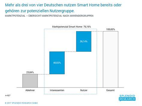 2017 smart home studie smart home monitor marktgr 246 223 e marktpotenzial
