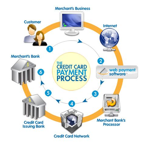 how does credit card processing work diagram marketing credit card processing web design and
