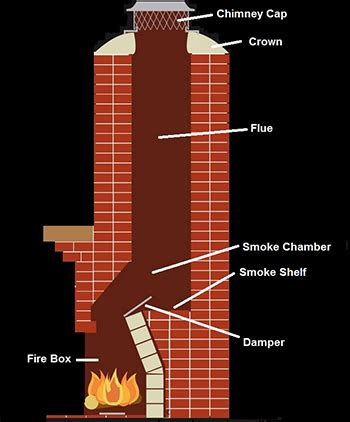 chimney diagram ac maintenance chimney cleaning furnace cleaning and more