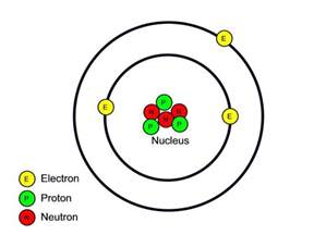 Location Of Protons Neutrons And Electrons Atomic Structure Wghs Junior Science