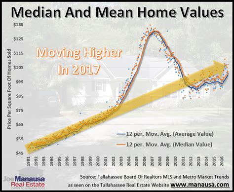 median and home values in tallahassee will rise in 2017