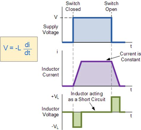 inductor and current flow inductor introduction basic electronic tutorials
