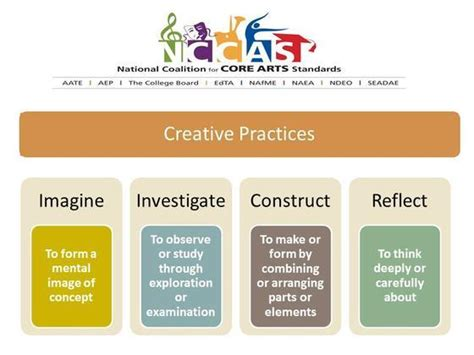design standards definition common core embraces broad definition of the arts huffpost