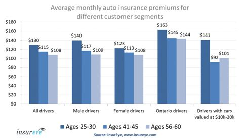 Insurance Study   15% Lower Auto Insurance Premiums in