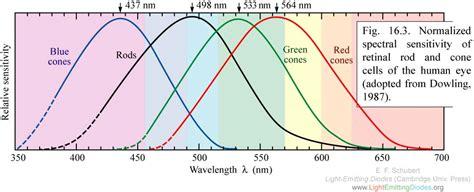 light emitting diode wavelength range what wavelength of led s atm optics and diy forum cloudy nights