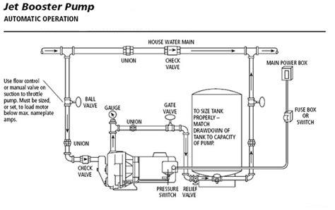 shallow well jet installation diagram jet piping diagram plumbing and piping diagram