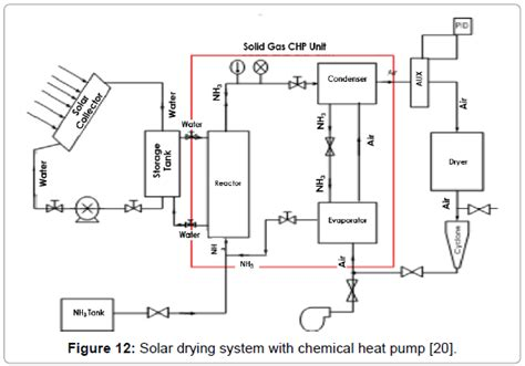 Schematic Floor Plan a review on solar drying of agricultural produce omics