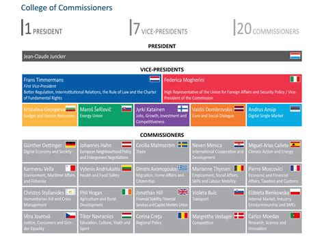 European Commission Search European Commission Facts And Figures European Parliamentary Research Service
