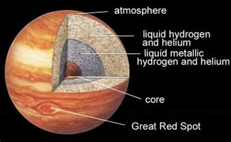 Interior Structure Of Jupiter by Outer Planets