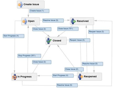 jira agile workflow jira 4 4 available today visual workflow and more