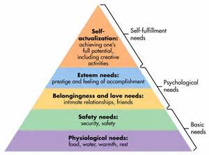Maslow s hierarchy of needs and how it relates to your child s