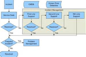 Itil Incident Management And Resolution incident management thoughts on cloud computing and itil