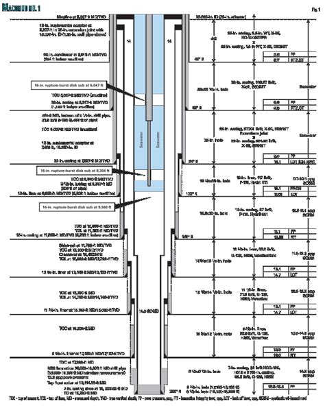 well completion diagram well casing diagram pictures to pin on