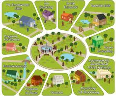 Community Asset Mapping Resources Now Pinterest Community Social Work And School Community Resource Mapping Template
