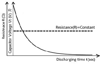 capacitor resistance time constant electrical characteristics of edlc how to select edlc murata manufacturing co ltd