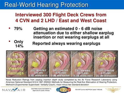 Sensear Protects Your Ears And Fills Them With Knowledge by Hearing Protection
