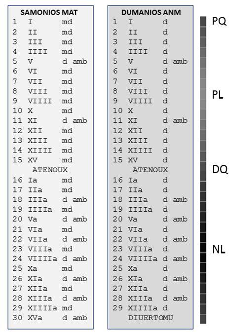 Calendrier Gaulois Pagantroop Le Calendrier Gaulois Synth 232 Se Et Hypoth 232 Ses