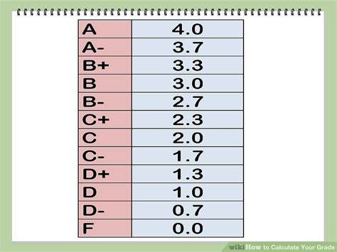 College Letter Grade E How To Calculate Your Grade With Calculator Wikihow