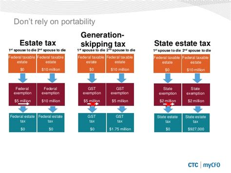 generation skipping trust diagram growing and preserving assets through tax and estate