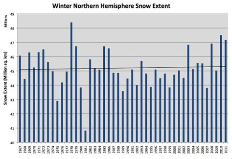 Fraud At Snowfields gaia continues to pummel the climate fraud team real science