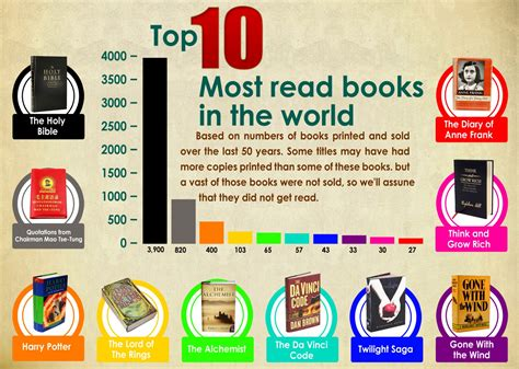7 Great Books To Read The Holidays by Top 10 Most Read Books In The World Infographics Daily