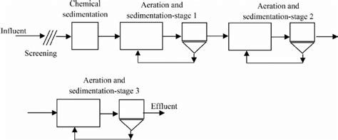 sewage treatment flow diagram wastewater treatment plant flow diagram wiring diagram
