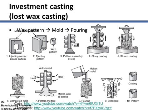 pattern materials used in casting expendable mold casting process 소모성 주형 주조 공정 ppt video