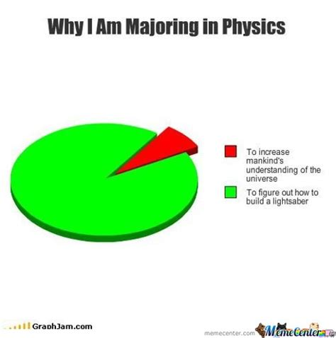 Physics Memes - why i am majoring in physics by riyutosan meme center